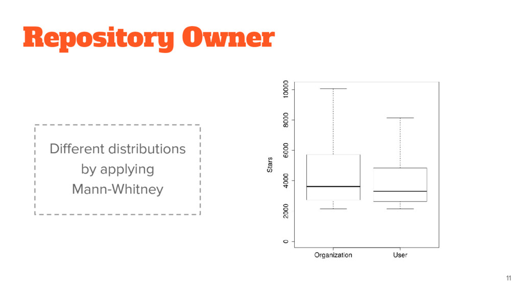 11 Different distributions by applying Mann-Whi...