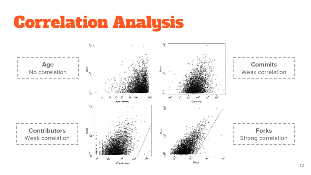 Correlation Analysis 12 Age No correlation Cont...