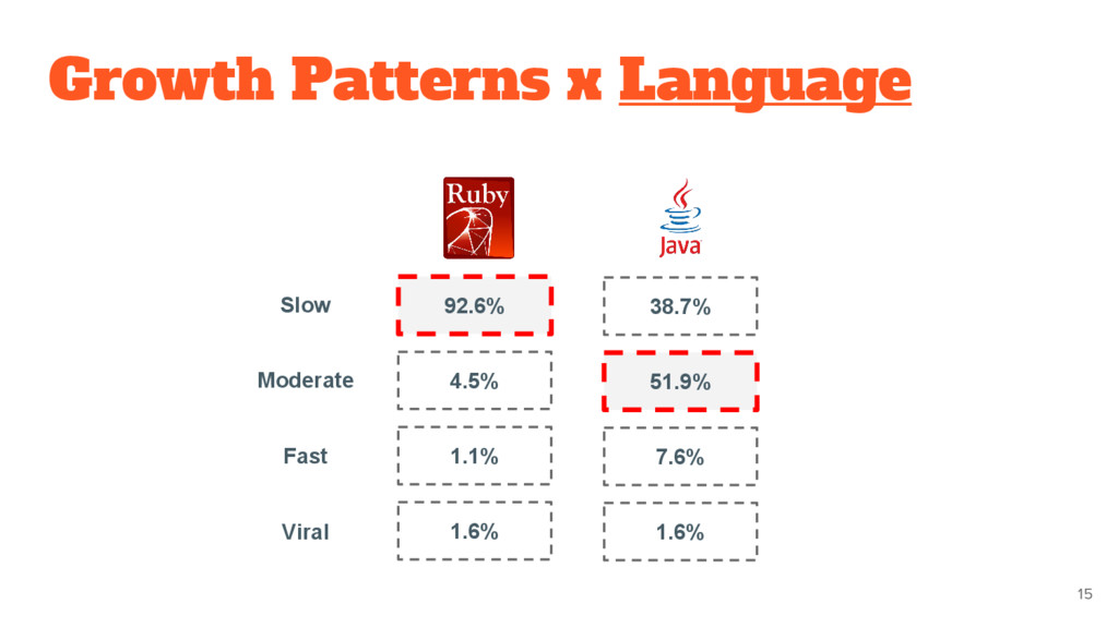 Growth Patterns x Language 15 92.6% 4.5% 1.1% 1...