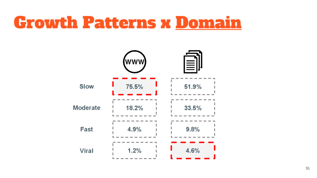 Growth Patterns x Domain 16 75.5% 18.2% 4.9% 1....