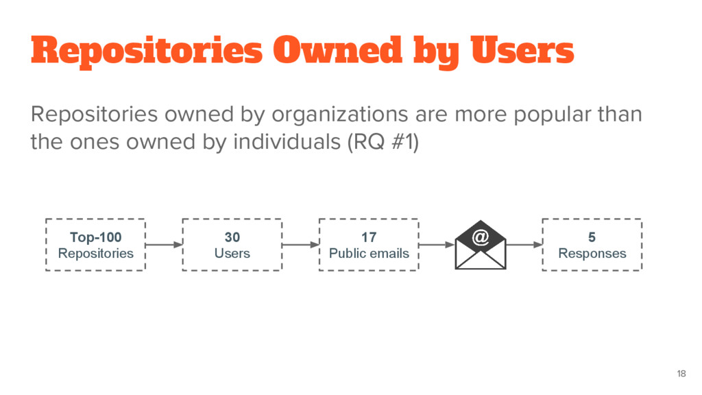 Repositories owned by organizations are more po...