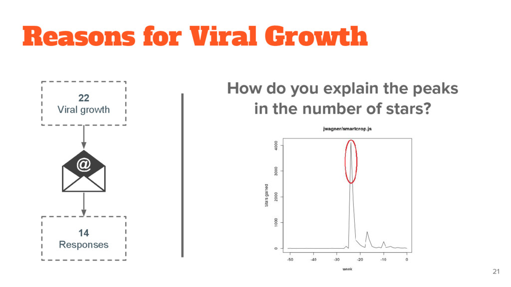 Reasons for Viral Growth 21 22 Viral growth 14 ...