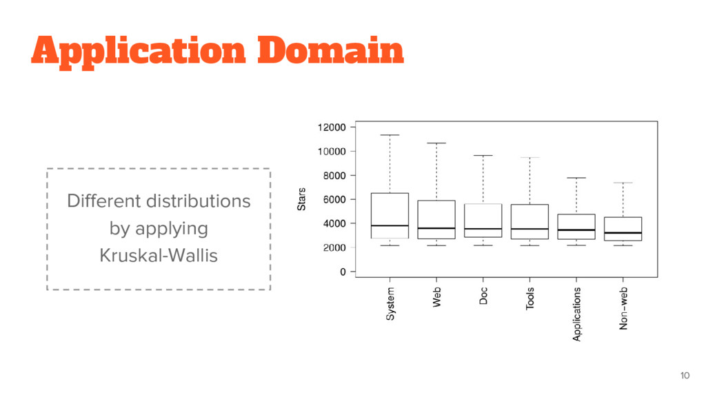 10 Different distributions by applying Kruskal-...
