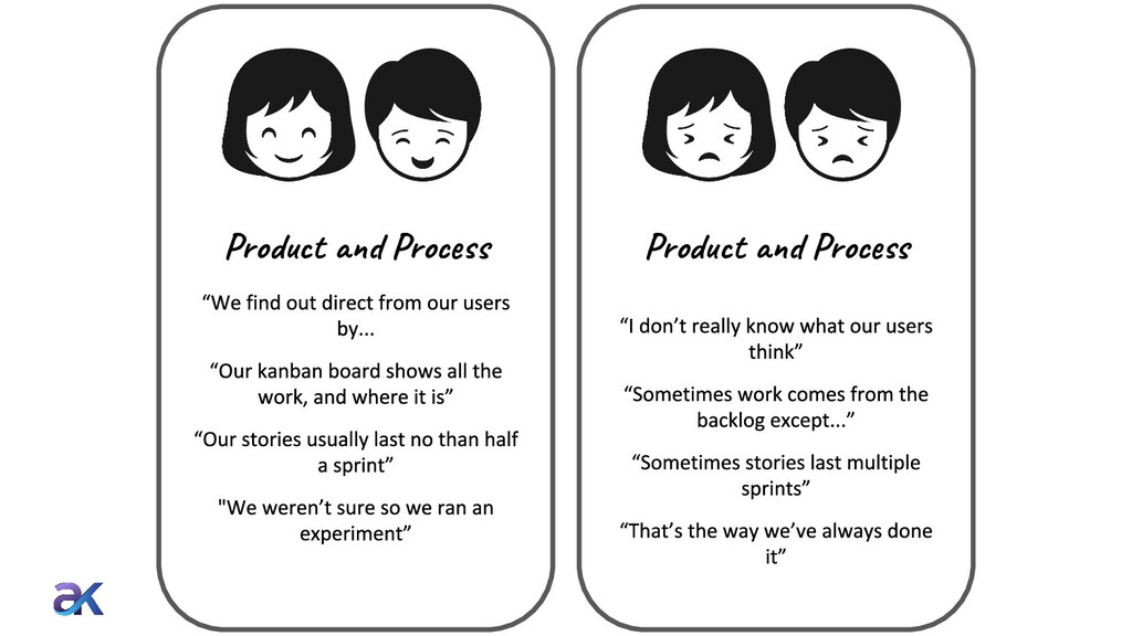 Product and Process Product and Process
