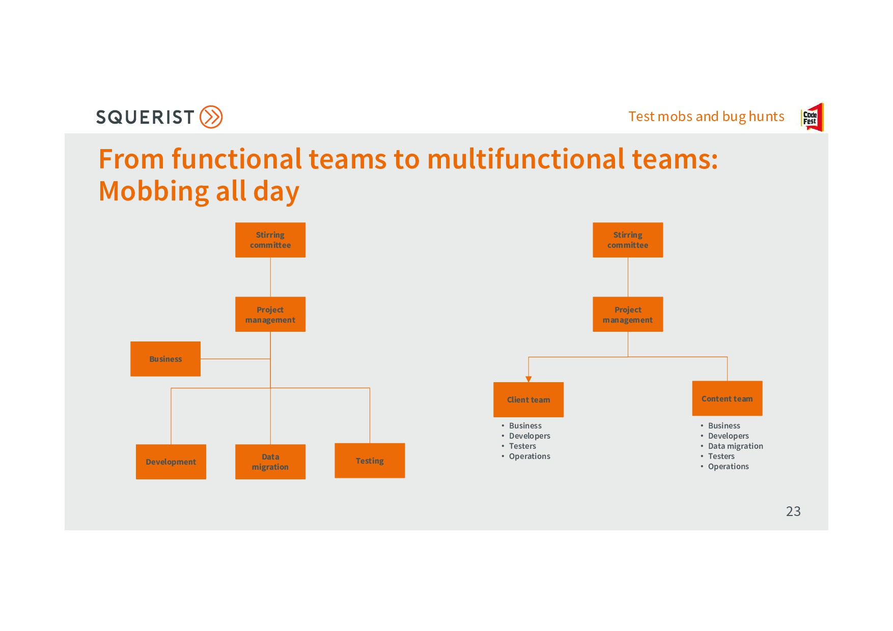 Test mobs and bug hunts From functional teams t...