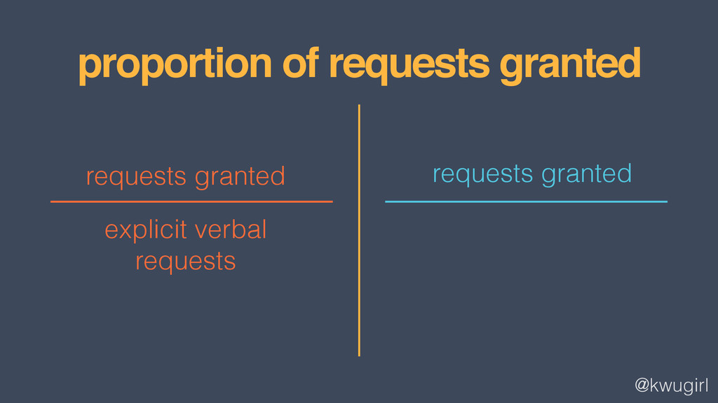 @kwugirl requests granted proportion of request...