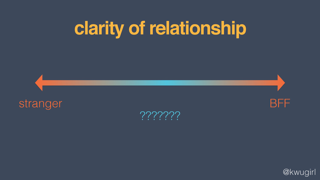 @kwugirl clarity of relationship ??????? strang...