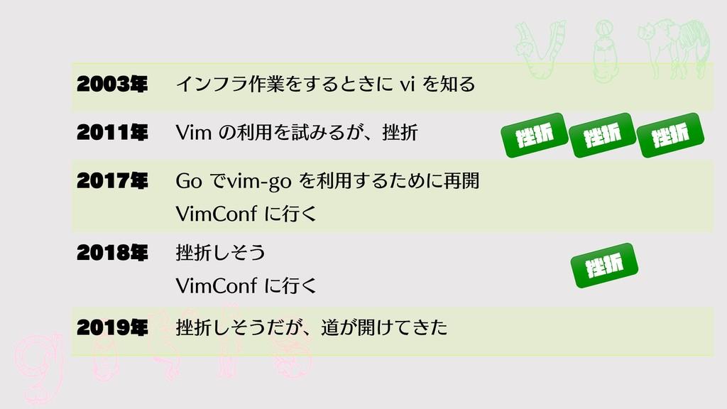 girls vim  Πϯϑϥ࡞ۀΛ͢Δͱ͖ʹ WJΛΔ  7JNͷ...