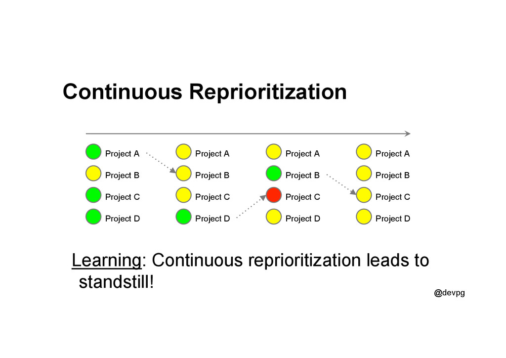 @devpg Continuous Reprioritization Learning: Co...