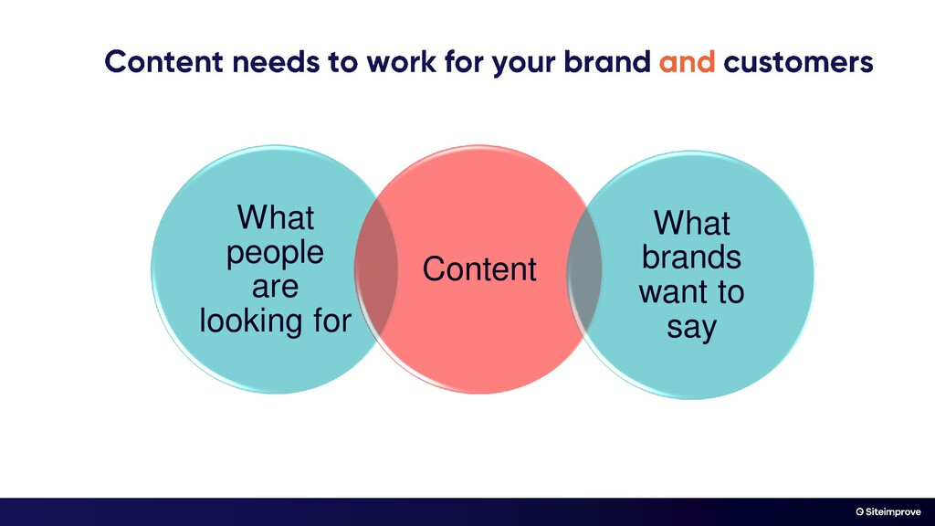 What people are looking for Content What brands...