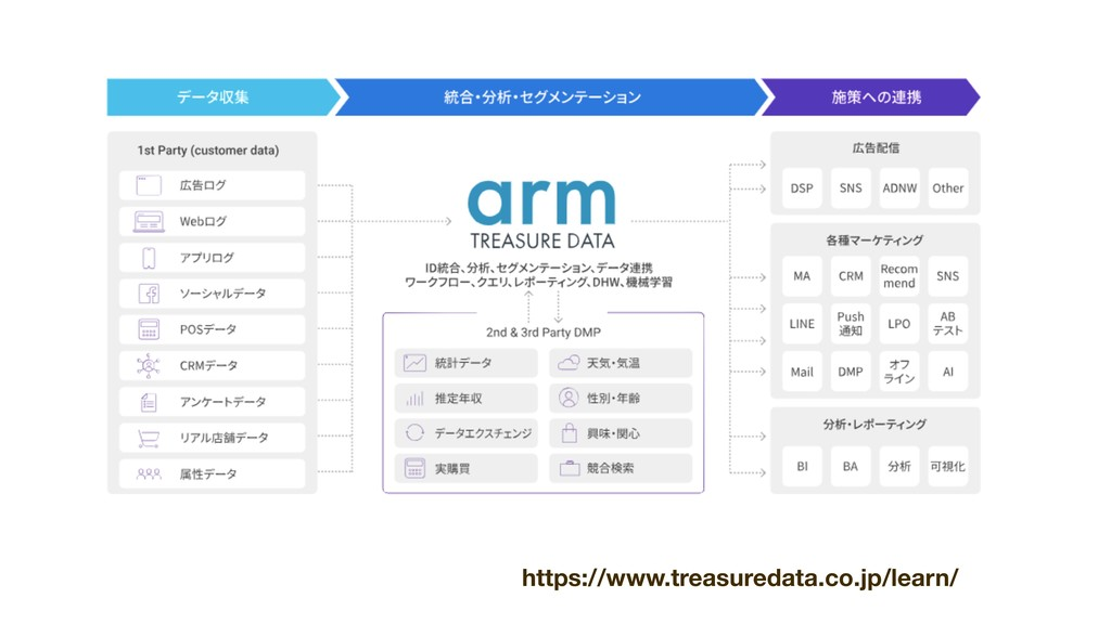 https://www.treasuredata.co.jp/learn/