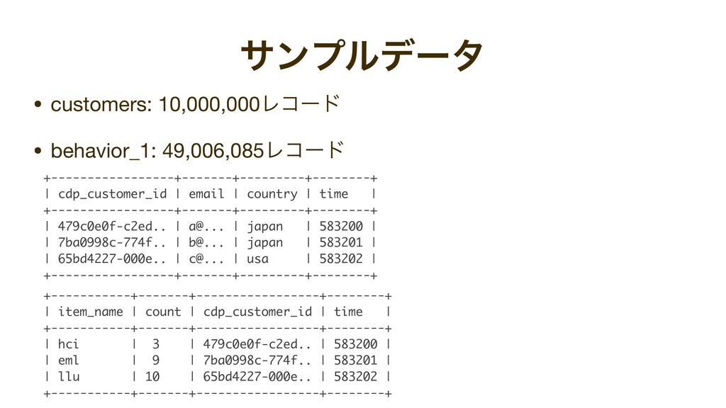 αϯϓϧσʔλ • customers: 10,000,000Ϩίʔυ  • behavior...
