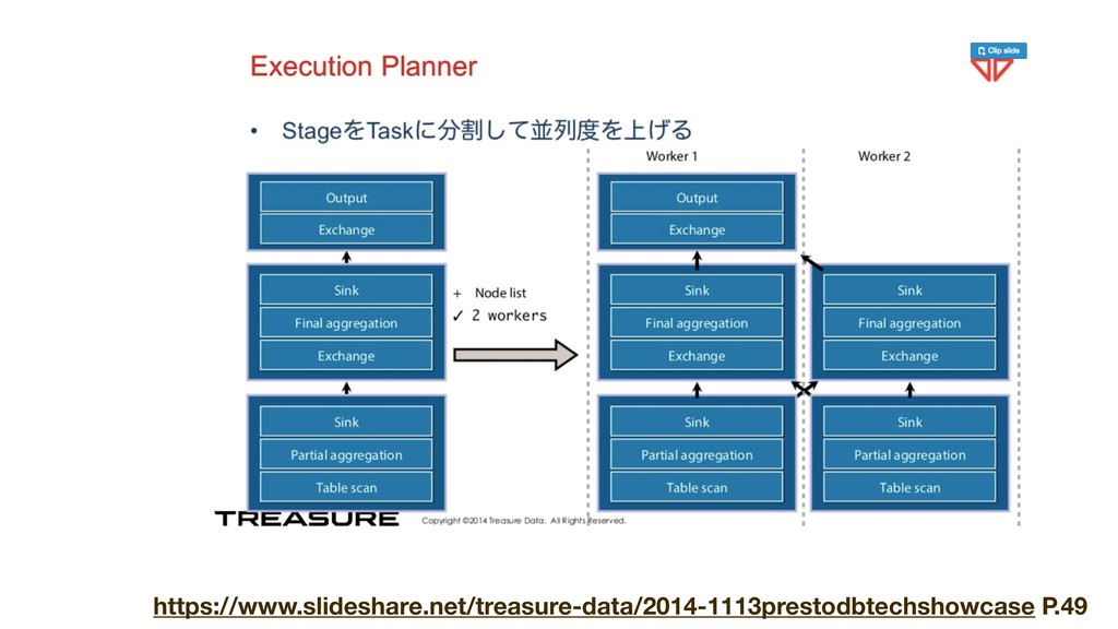 https://www.slideshare.net/treasure-data/2014-1...