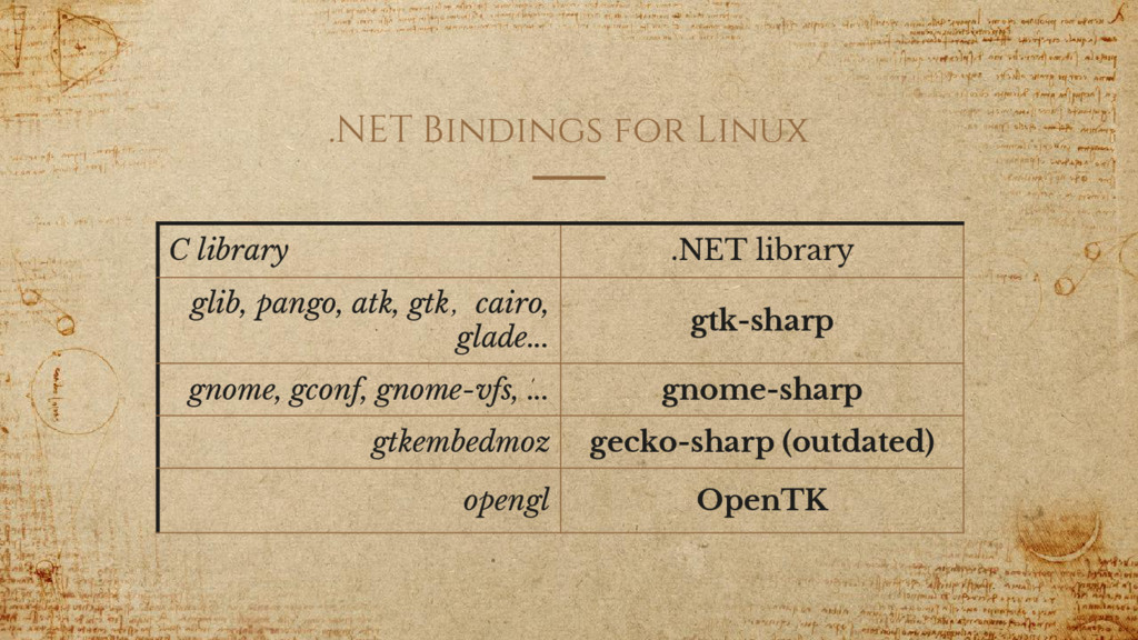 .NET Bindings for Linux C library .NET library ...