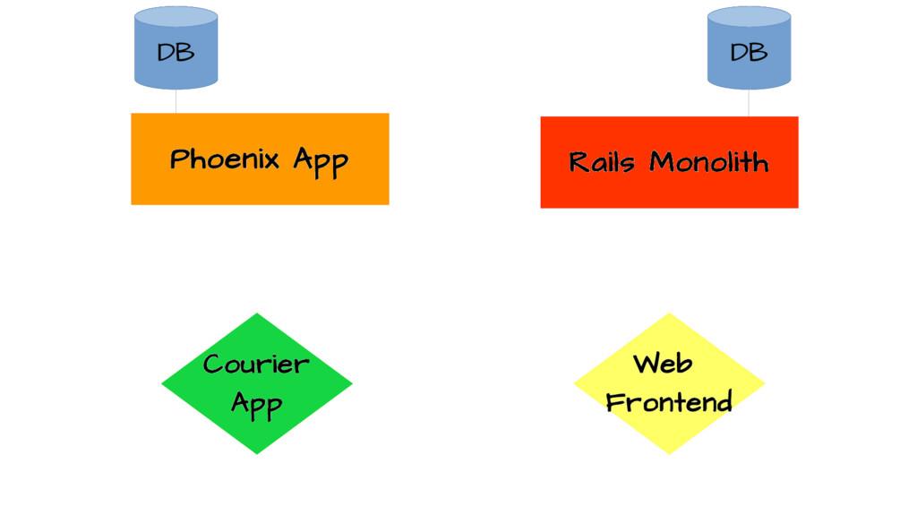 Rails Monolith Phoenix App Web Frontend Courier...