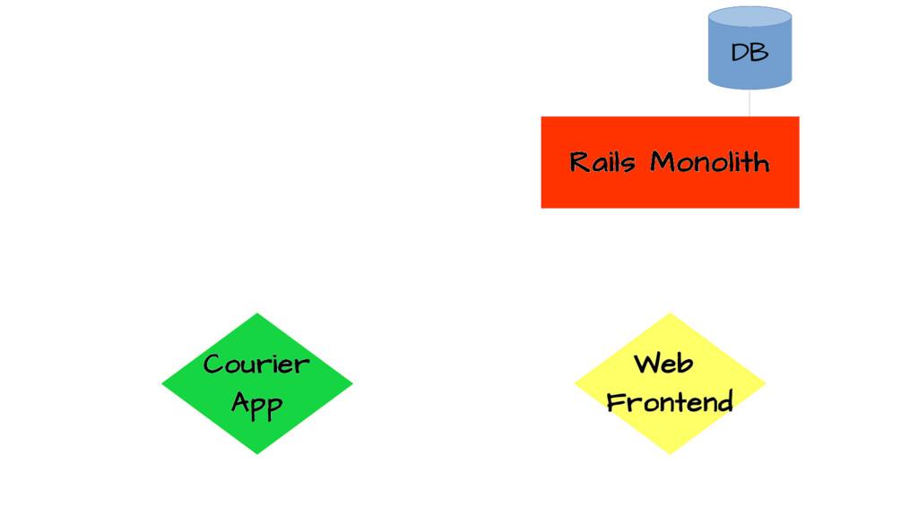 Rails Monolith Web Frontend Courier App DB