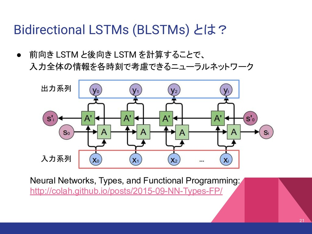 Bidirectional LSTMs (BLSTMs) とは? ● 前向き LSTM と後向...