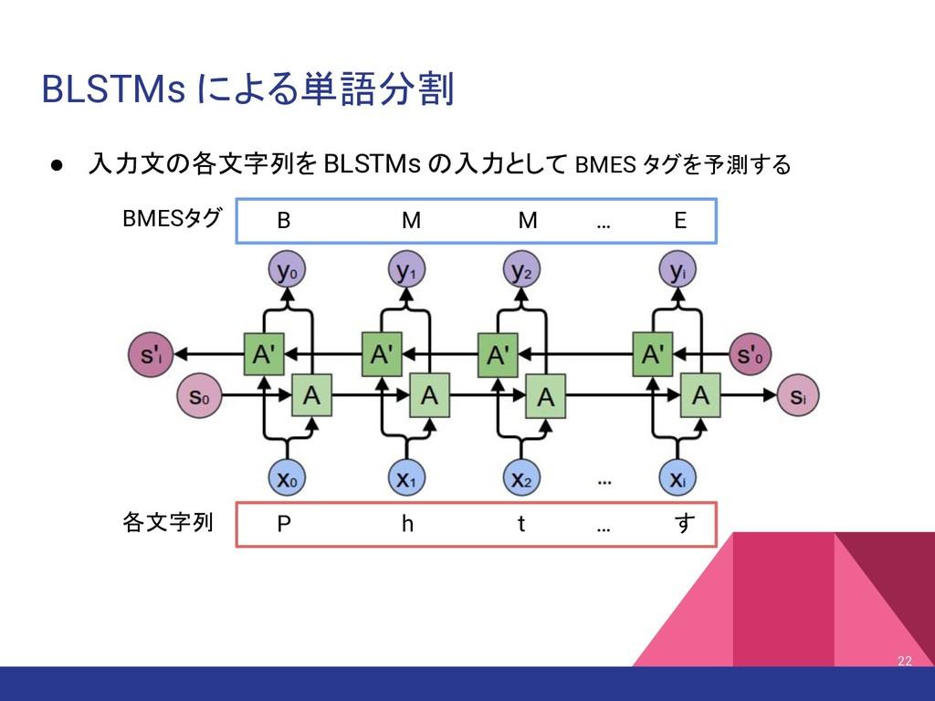 BLSTMs による単語分割 ● 入力文の各文字列を BLSTMs の入力として BMES タ...