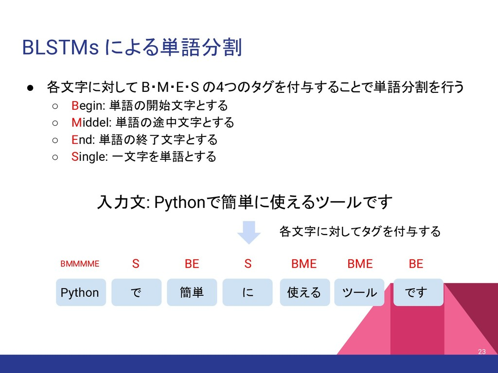 BLSTMs による単語分割 入力文: Pythonで簡単に使えるツールです Python で...