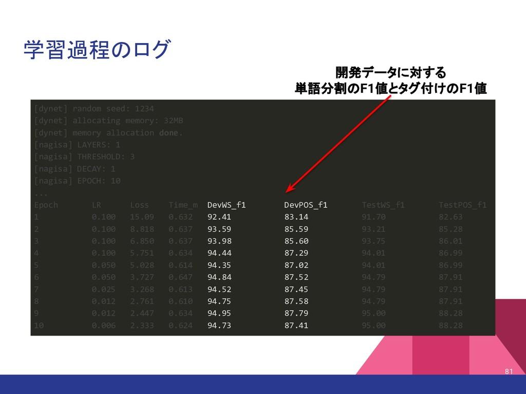 学習過程のログ 81 [dynet] random seed: 1234 [dynet] al...