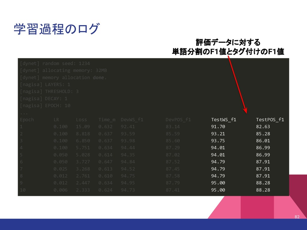 学習過程のログ 82 [dynet] random seed: 1234 [dynet] al...