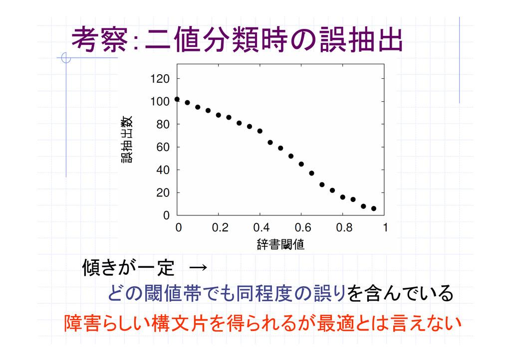 考察:二値分類時の誤抽出 傾きが一定 → どの閾値帯でも同程度の誤りを含んでいる 障害らしい構...