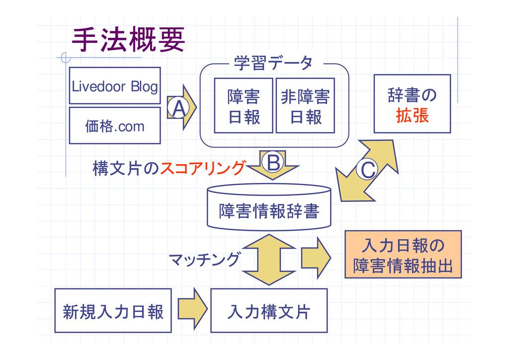 手法概要 Livedoor Blog 価格.com 障害 日報 非障害 日報 学習データ 辞書...