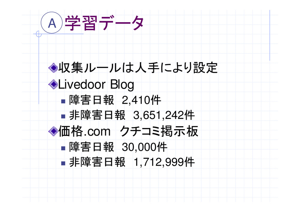 """学習データ 収集ルールは人手により設定 Livedoor Blog """" 障害日報 2,410件..."""