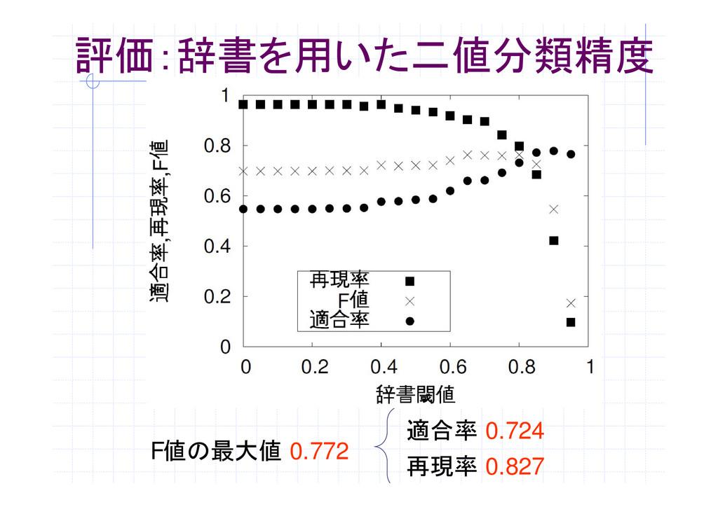 評価:辞書を用いた二値分類精度 F値の最大値 0.772 適合率 0.724 再現率 0.827
