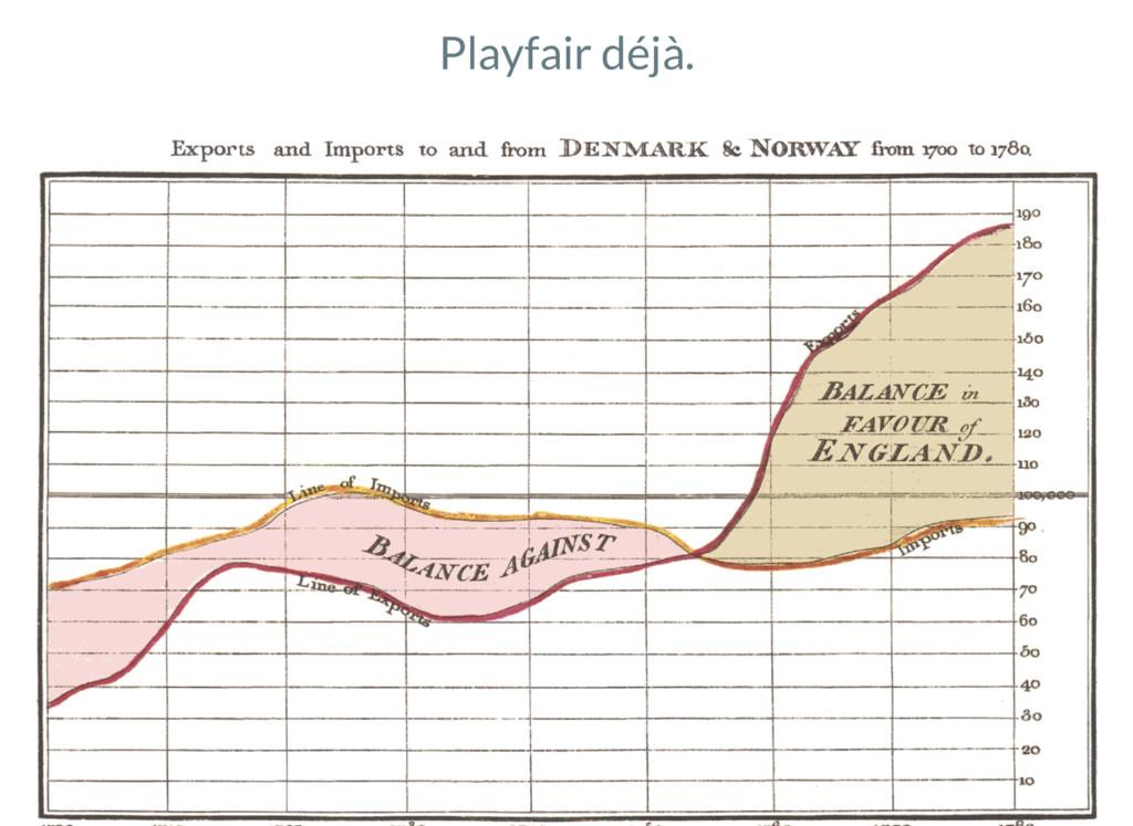 Playfair déjà.