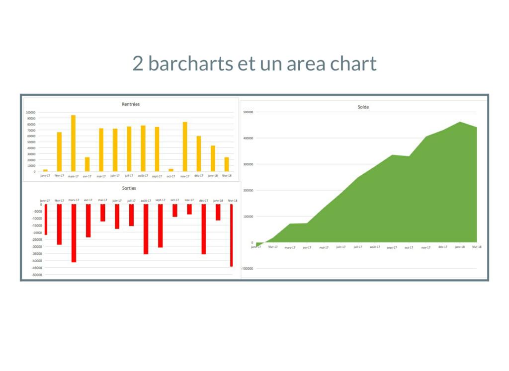 2 barcharts et un area chart