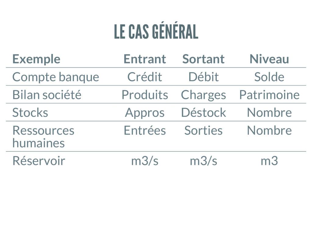 LE CAS GÉNÉRAL Exemple Entrant Sortant Niveau C...
