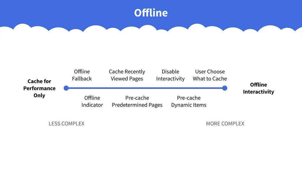 Offline Cache for Performance Only Offline Intera...