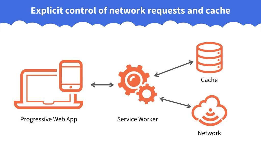 Progressive Web App Service Worker Cache Networ...