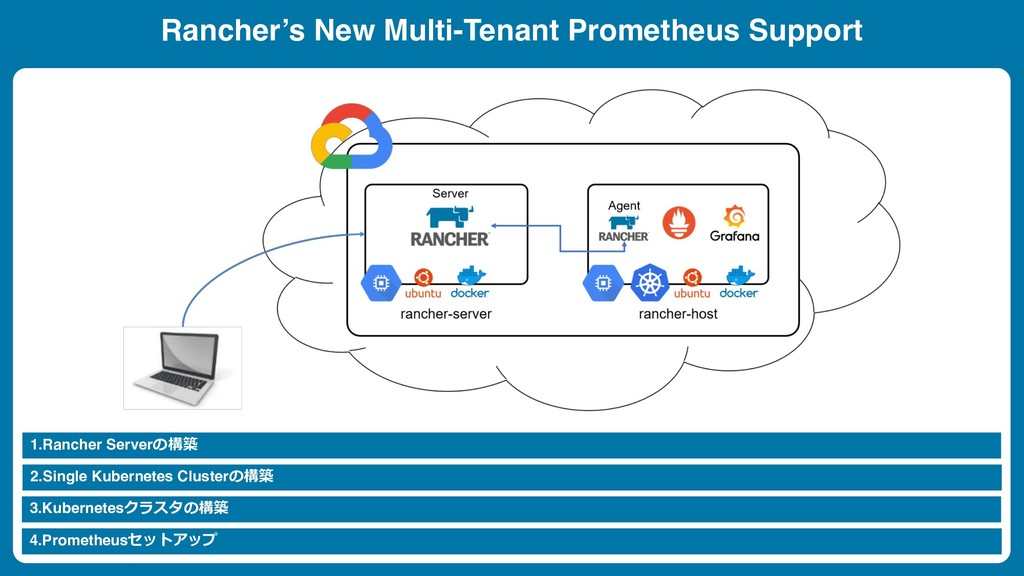 1.Rancher Server Rancher's New Multi-Tenant ...