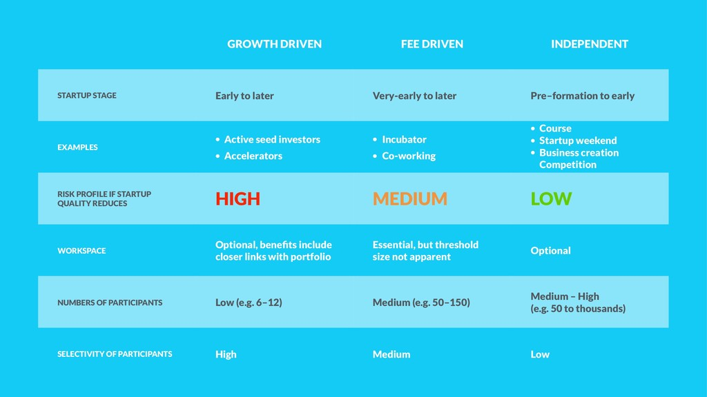 GROWTH DRIVEN FEE DRIVEN INDEPENDENT STARTUP ST...