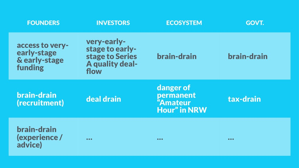 FOUNDERS INVESTORS ECOSYSTEM GOVT. access to ve...