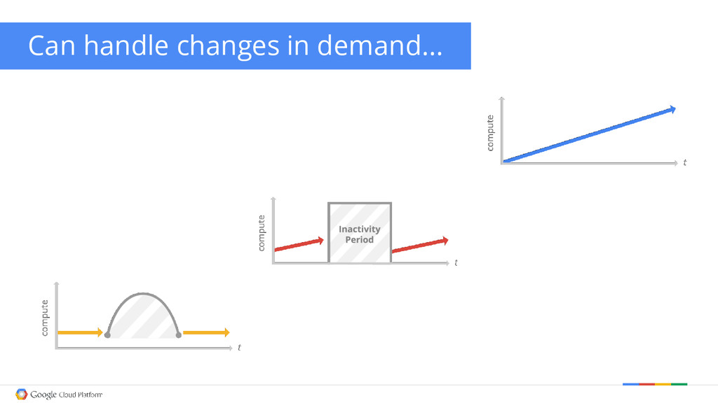Can handle changes in demand...