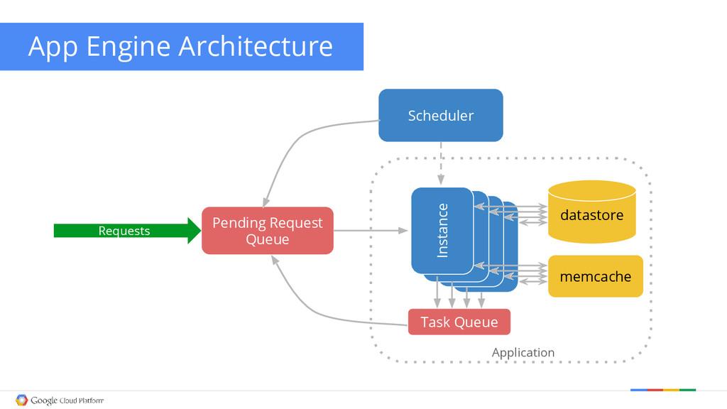 App Engine Architecture Pending Request Queue I...