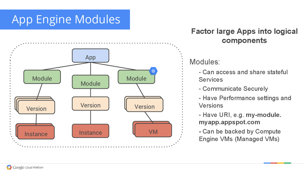 Factor large Apps into logical components Modul...