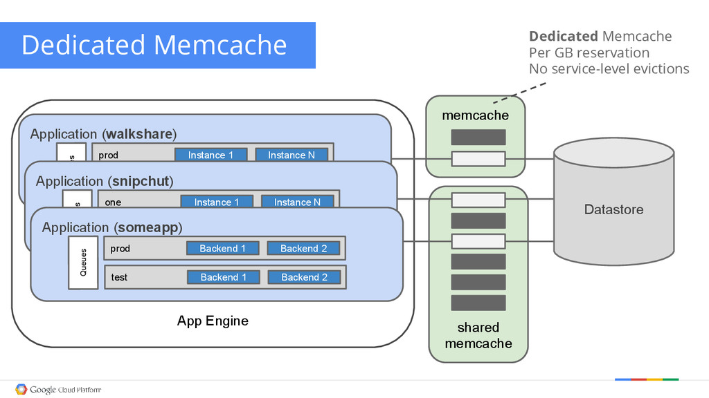 memcache App Engine shared memcache Application...