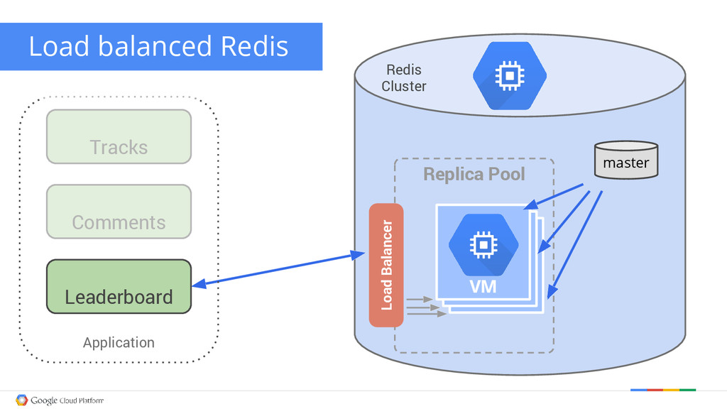 master Redis Cluster Application Tracks Comment...
