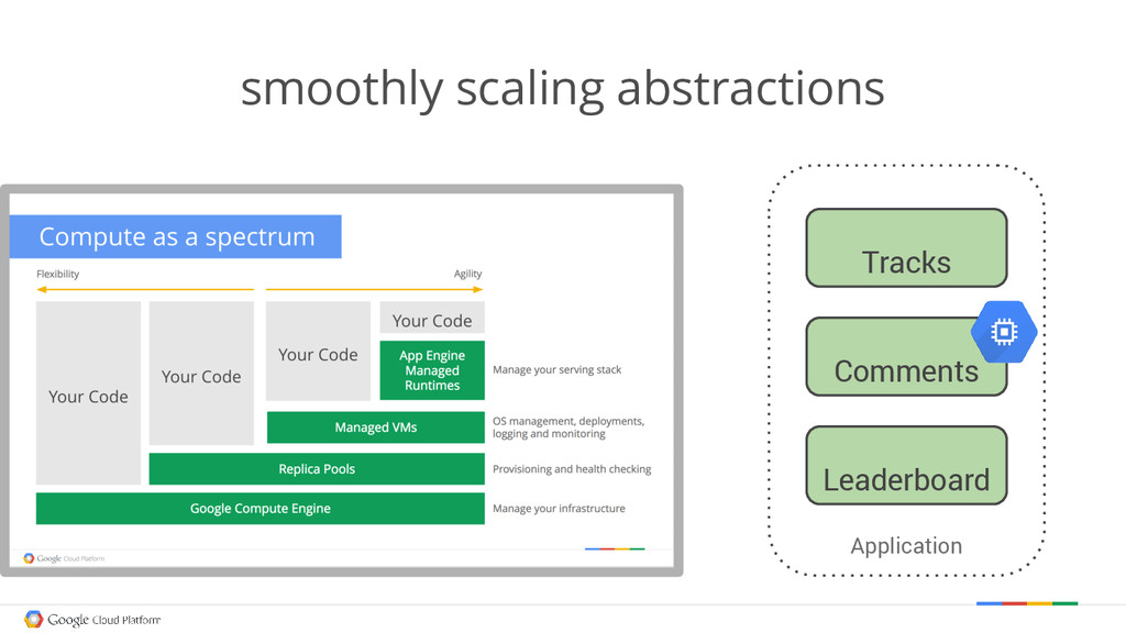 smoothly scaling abstractions Application Track...
