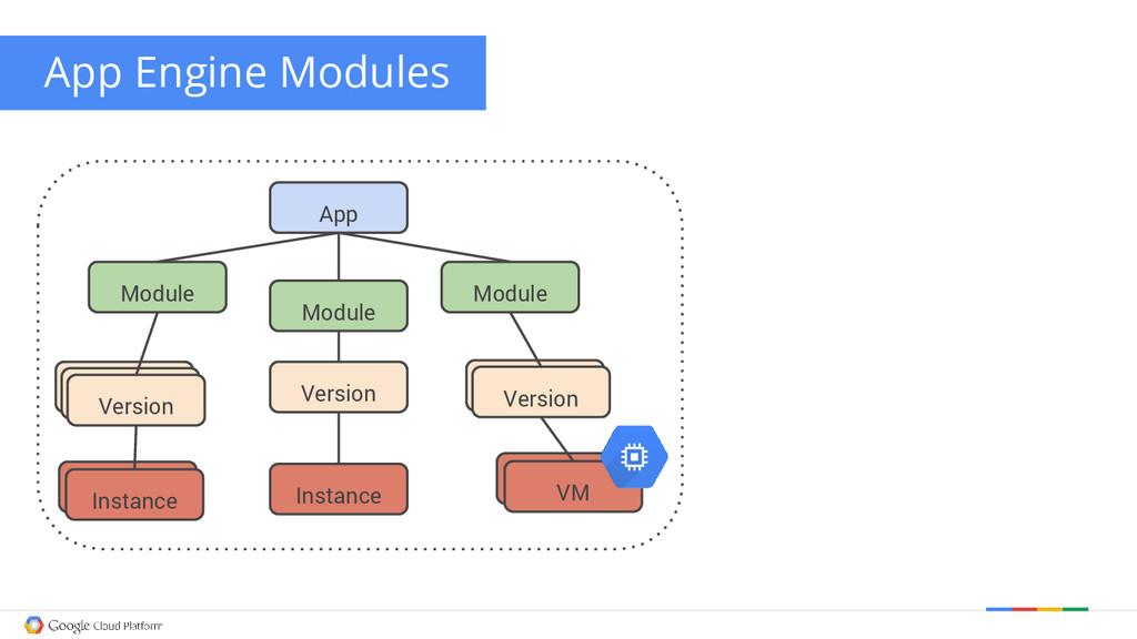 App Engine Modules Module Module Module Version...