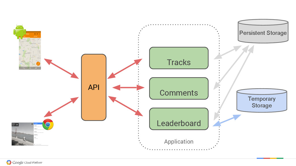 Application Tracks Comments Leaderboard Persist...