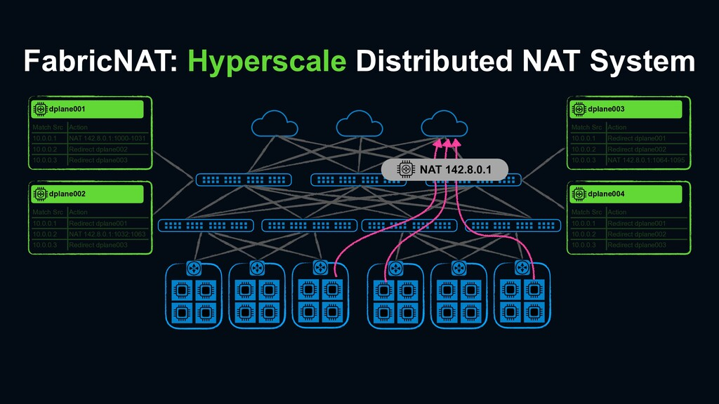 FabricNAT: Hyperscale Distributed NAT System Ma...
