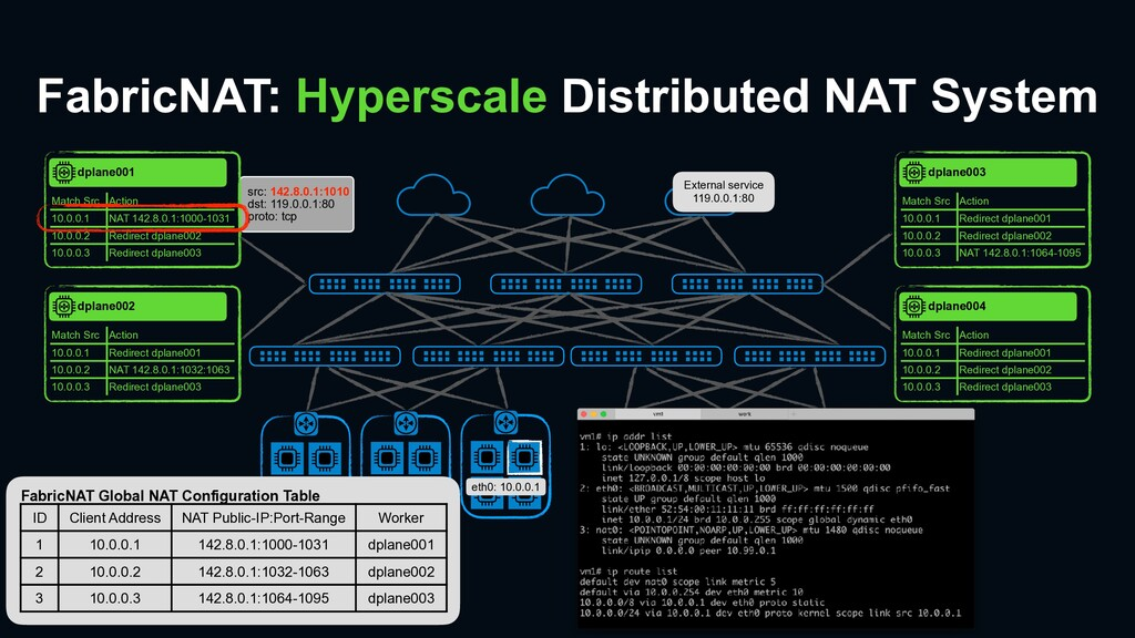 FabricNAT: Hyperscale Distributed NAT System et...