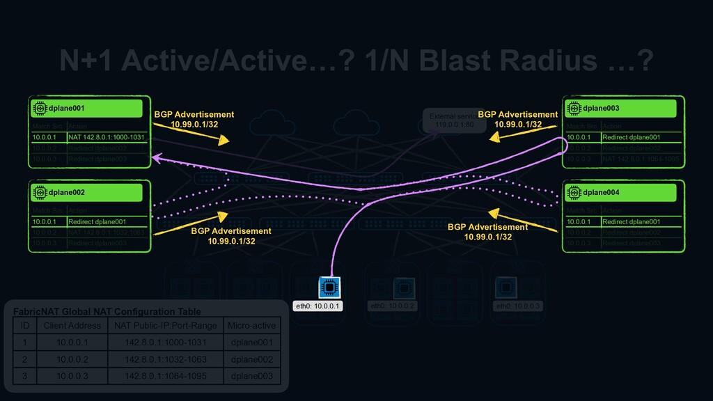 N+1 Active/Active…? 1/N Blast Radius …? eth0: 1...