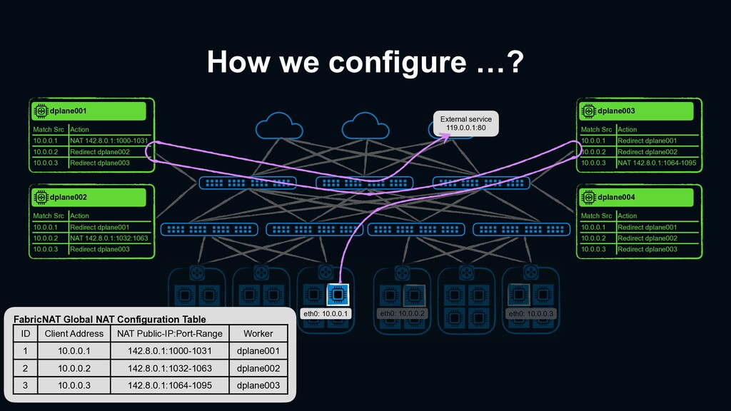 How we configure …? eth0: 10.0.0.1 External ser...