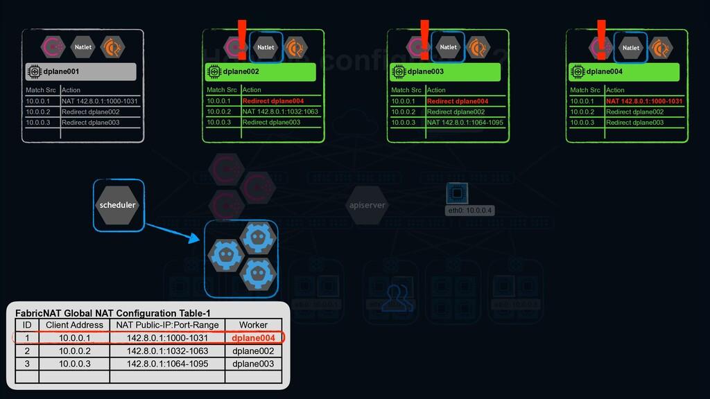 eth0: 10.0.0.1 External service 119.0.0.1:80 et...